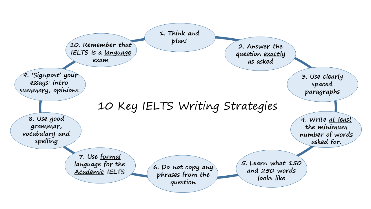 ielts essay writing skill Writing a 250 word essay in 40 minutes is no easy task and if you aren't allowed to use the internet, ask for help, or even use your computer, this can be a real challenge.